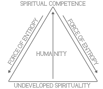 M. Scott Peck - Spiritual Growth Vs. Entropy Diagram